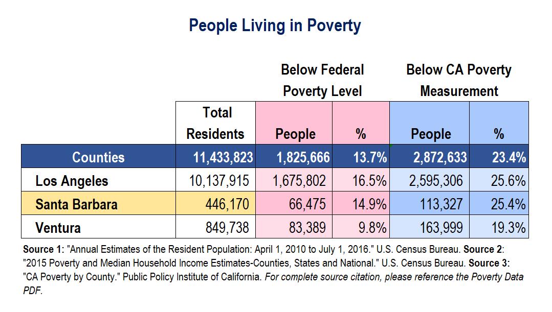 PovertyDataAug-2017-CCLA