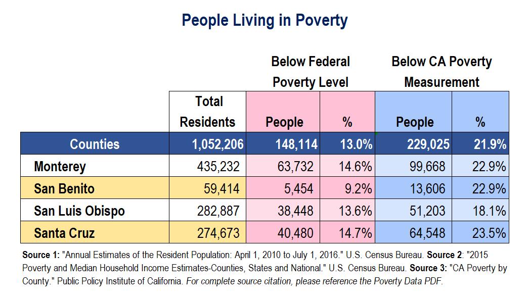 PovertyDataAug-2017-CCMO