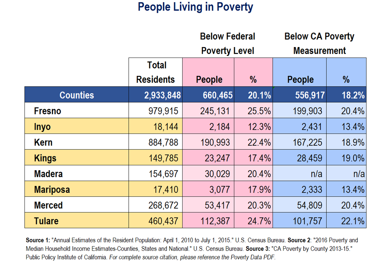 San Joaquin County Social Services Food Stamps
