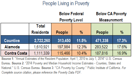 What prevents the poor from living sufficiently?
