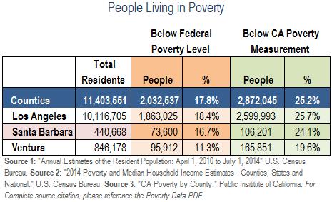 PovertyData-LA