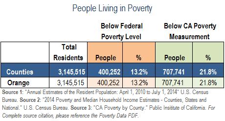 PovertyData-OC