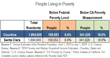 PovertyData-SC