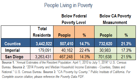 PovertyData-SD