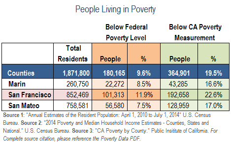 San Mateo County Food Stamps Office