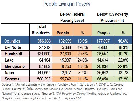 PovertyData-SR