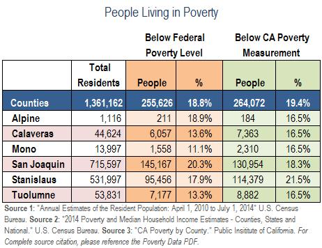 PovertyData-ST